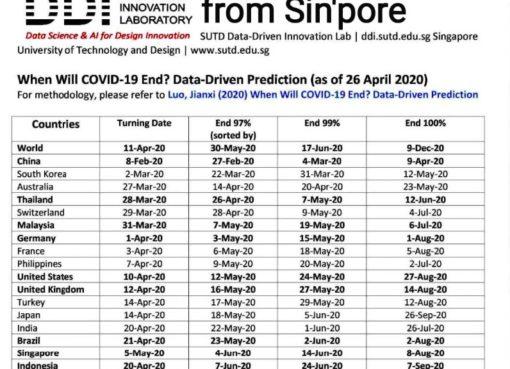 Ini Prediksi Kapan Covid-19 Akan Berakhir Di Indonesia Menurut SUTD